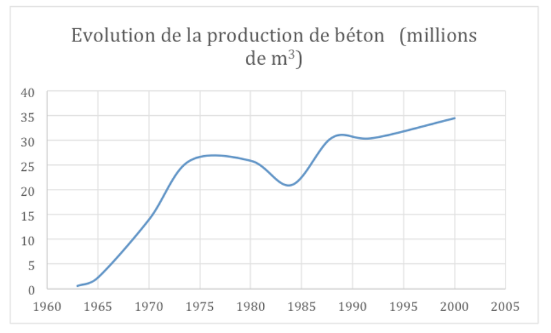 Evolution de la production du béton