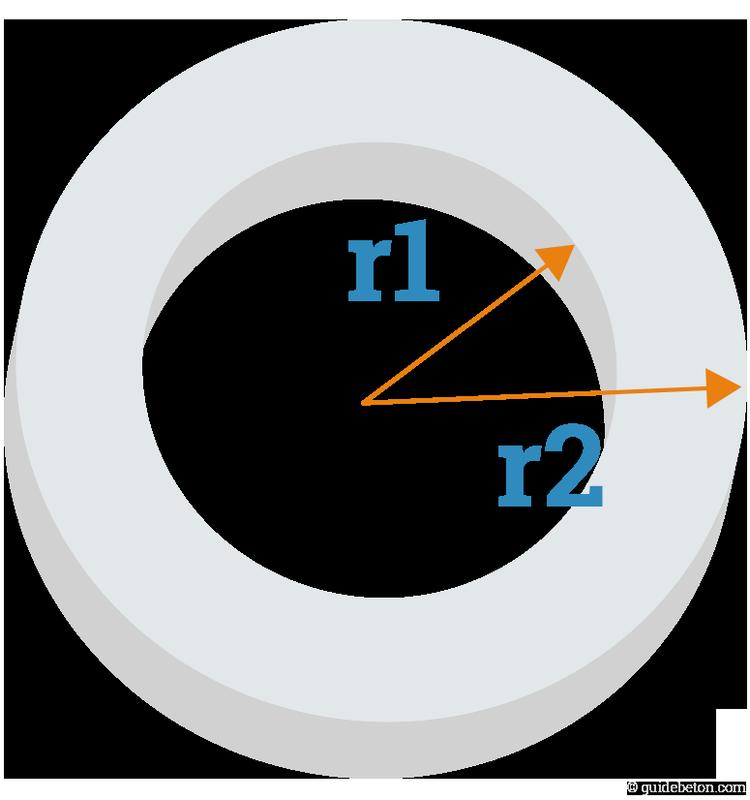 pourtour-cylindrique